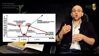 Безоперационное удаление жира с живота и боков (2016) Видеокурс